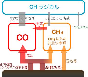 » 一酸化炭素
